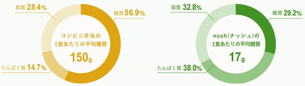 NOSH(ナッシュ)|糖質90%OFF